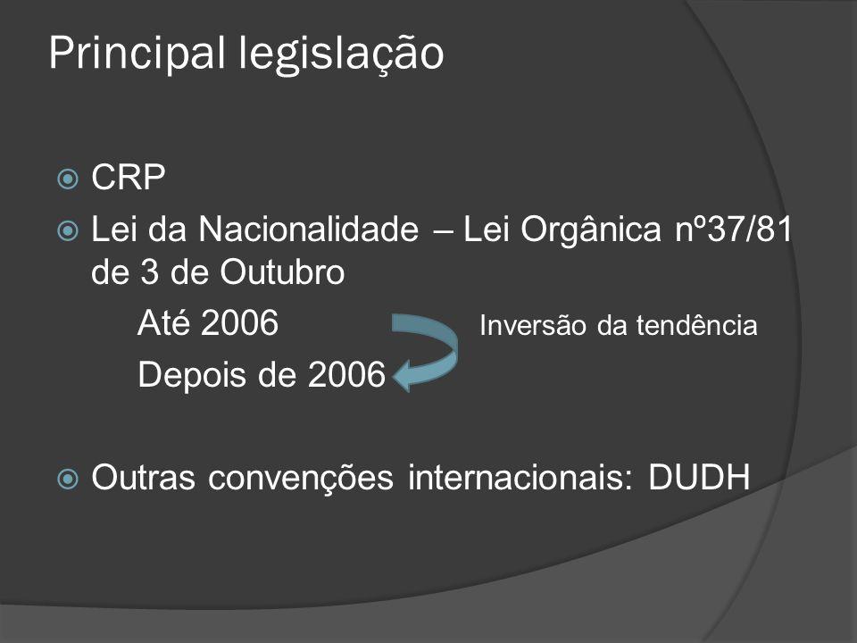Principal legislação CRP