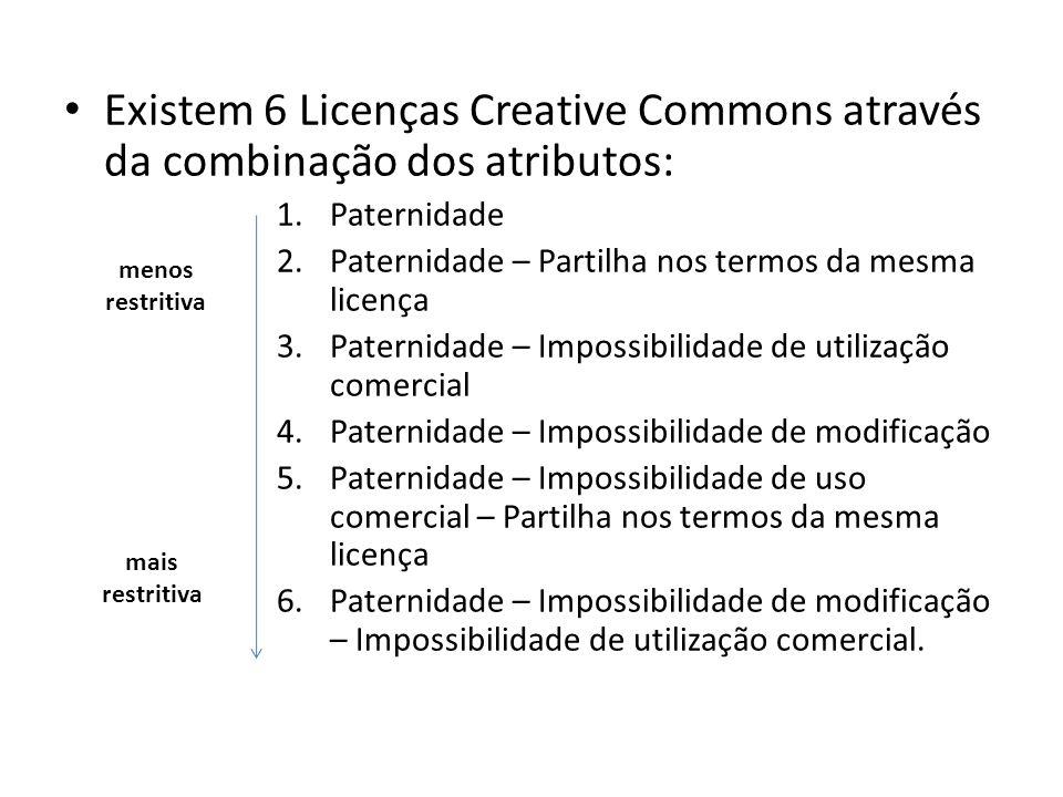 Existem 6 Licenças Creative Commons através da combinação dos atributos: