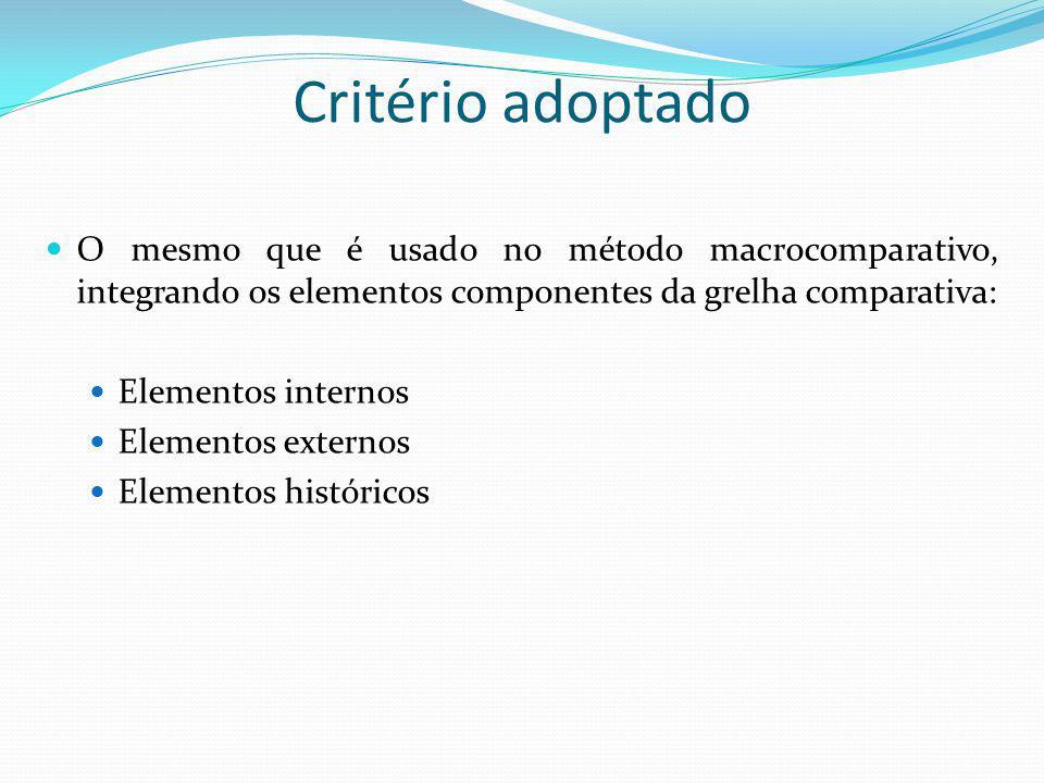 Critério adoptado O mesmo que é usado no método macrocomparativo, integrando os elementos componentes da grelha comparativa: