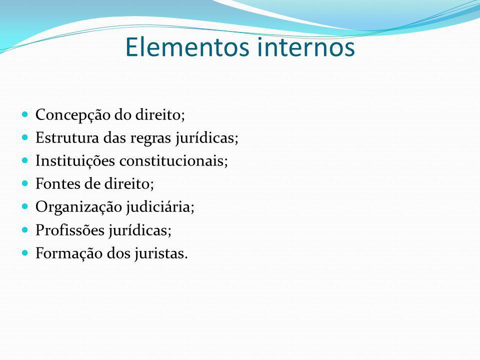 Elementos internos Concepção do direito;