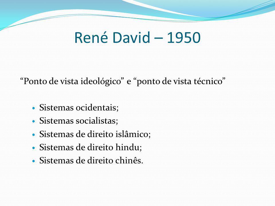 René David – 1950 Ponto de vista ideológico e ponto de vista técnico Sistemas ocidentais; Sistemas socialistas;