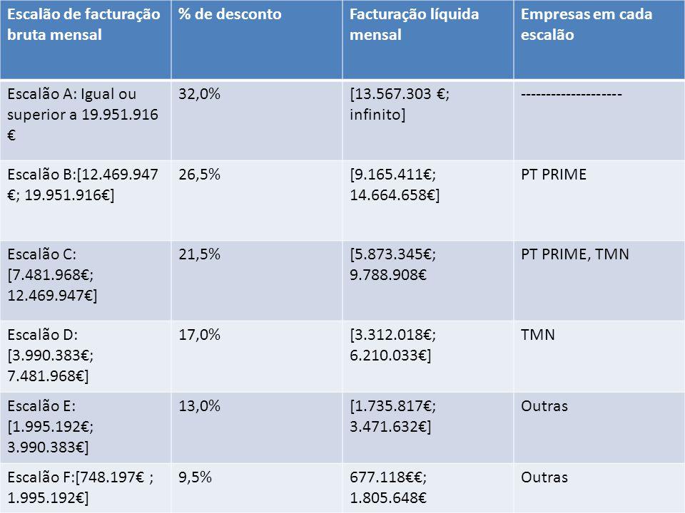 Tarifário em questão Escalão de facturação bruta mensal % de desconto