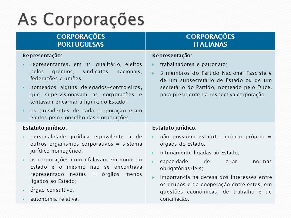 As Corporações CORPORAÇÕES PORTUGUESAS ITALIANAS Representação: