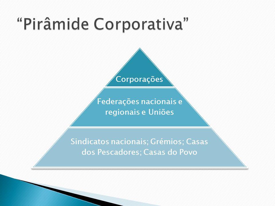 Pirâmide Corporativa