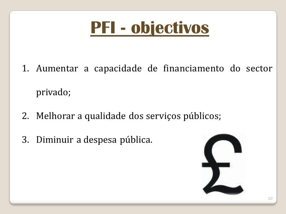 PFI - objectivos Aumentar a capacidade de financiamento do sector privado; Melhorar a qualidade dos serviços públicos;