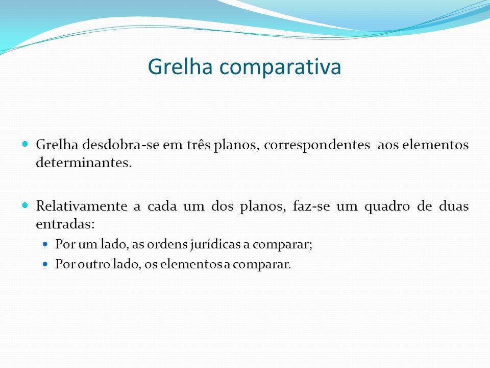 Grelha comparativa Grelha desdobra-se em três planos, correspondentes aos elementos determinantes.