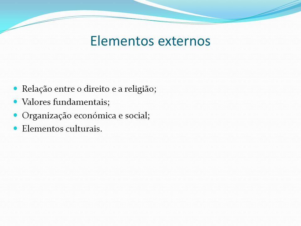 Elementos externos Relação entre o direito e a religião;