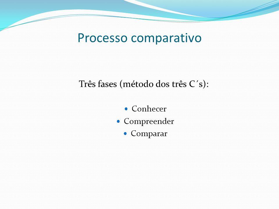 Três fases (método dos três C´s):