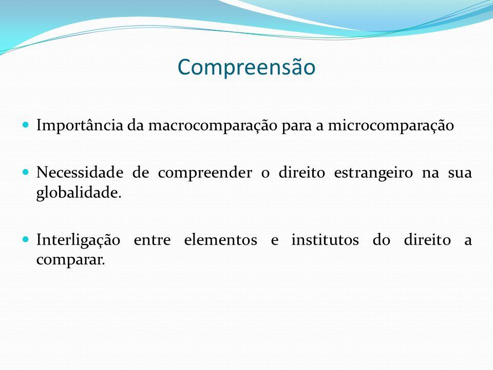 Compreensão Importância da macrocomparação para a microcomparação