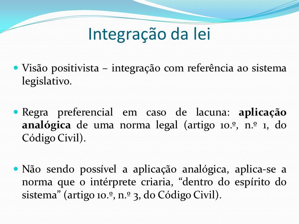 Integração da lei Visão positivista – integração com referência ao sistema legislativo.