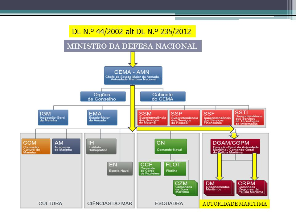 MINISTRO DA DEFESA NACIONAL