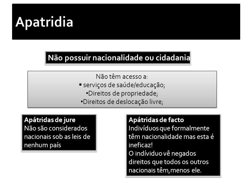Apatridia Não possuir nacionalidade ou cidadania Não têm acesso a: