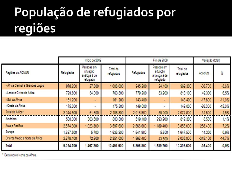 População de refugiados por regiões
