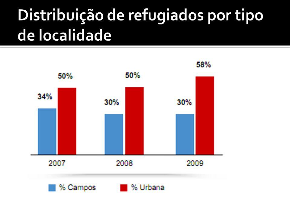 Distribuição de refugiados por tipo de localidade