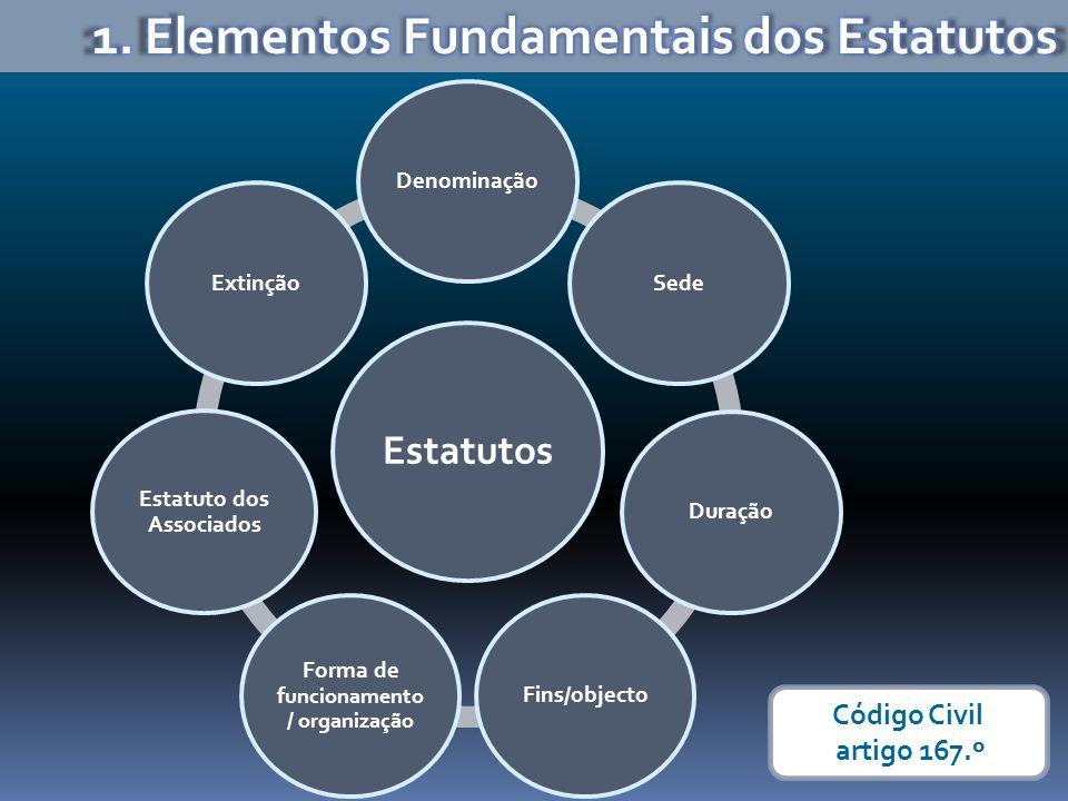 Forma de funcionamento/ organização Estatuto dos Associados