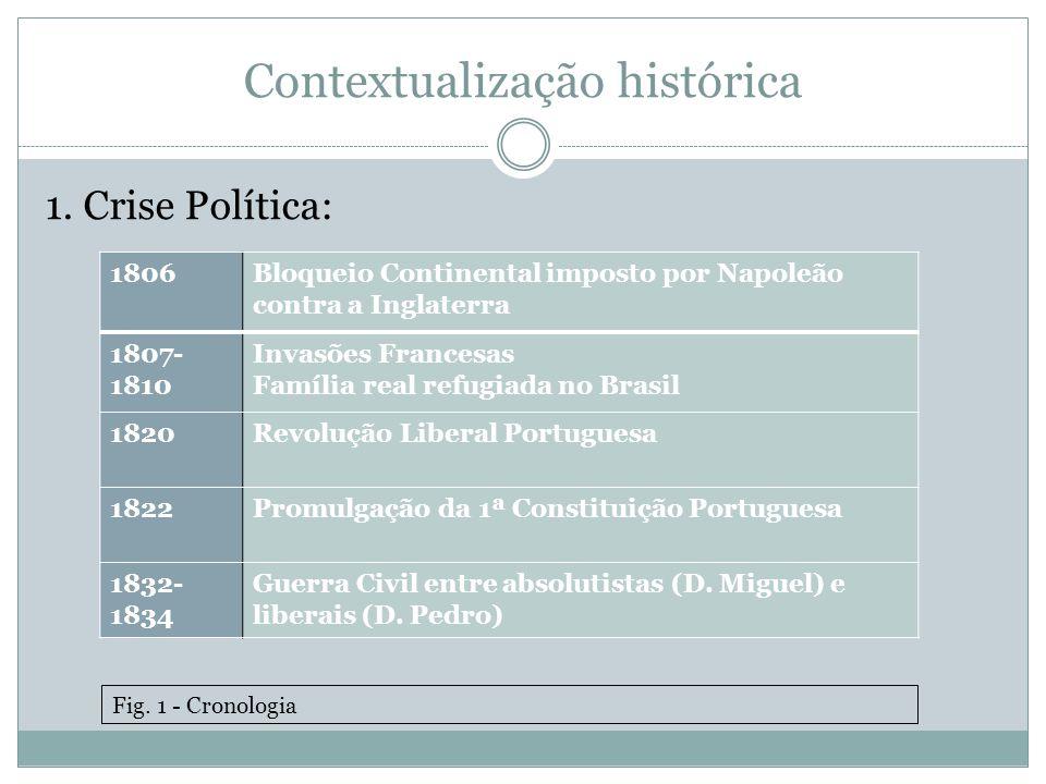 Contextualização histórica