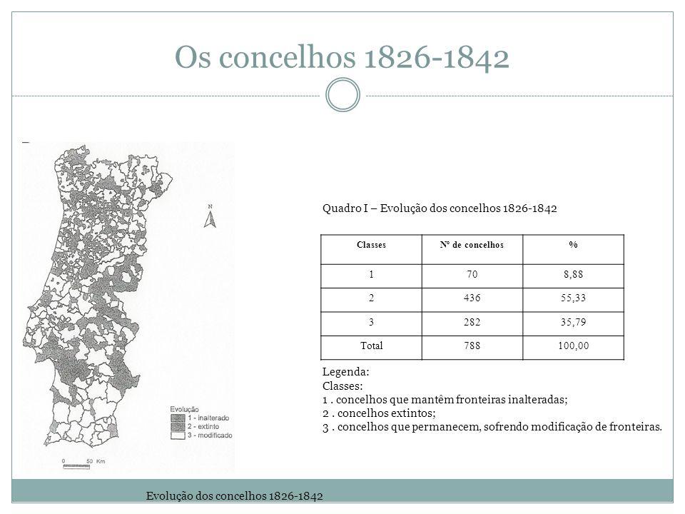Evolução dos concelhos 1826-1842