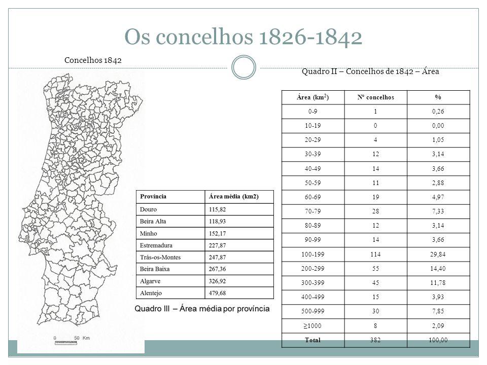 Os concelhos 1826-1842 Concelhos 1842