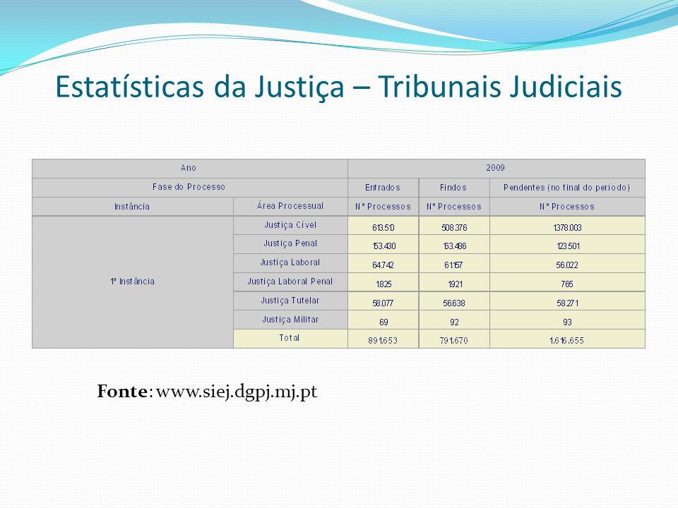Estatísticas da Justiça – Tribunais Judiciais