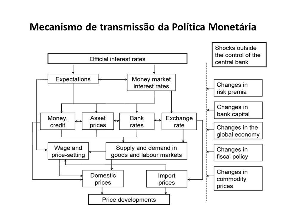 Mecanismo de transmissão da Política Monetária