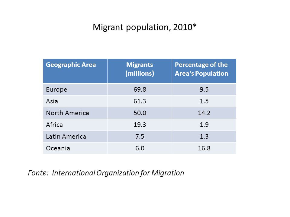 Migrant population, 2010* Fonte: International Organization for Migration. Geographic Area. Migrants (millions)