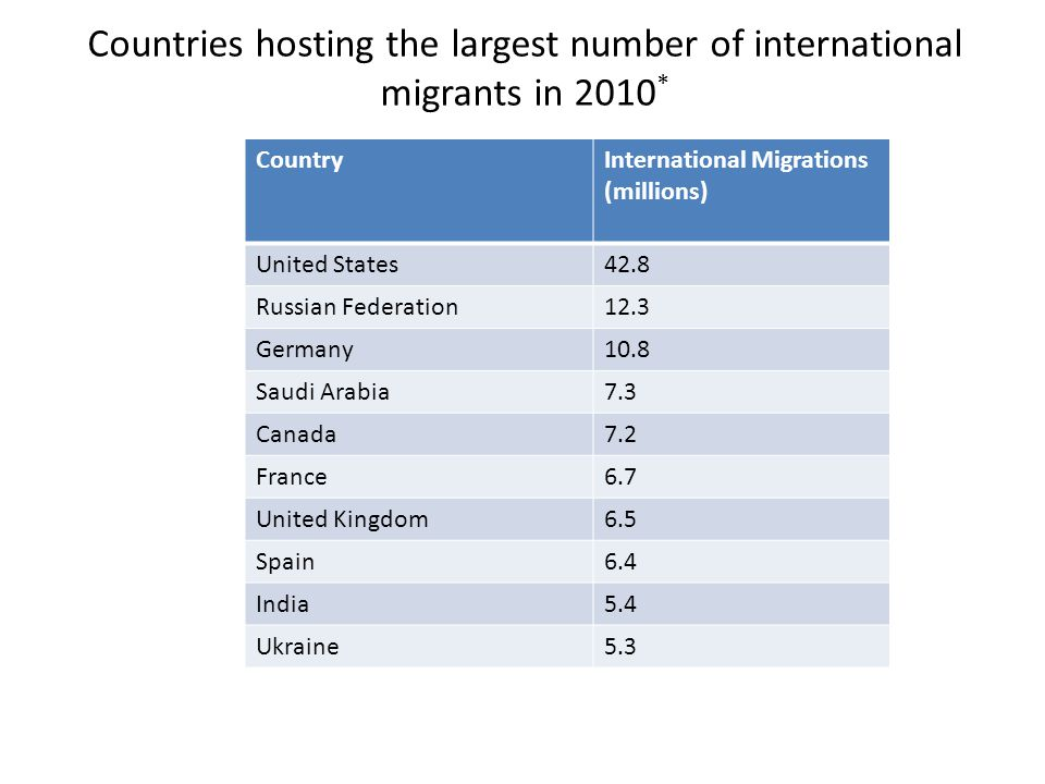 Countries hosting the largest number of international migrants in 2010*