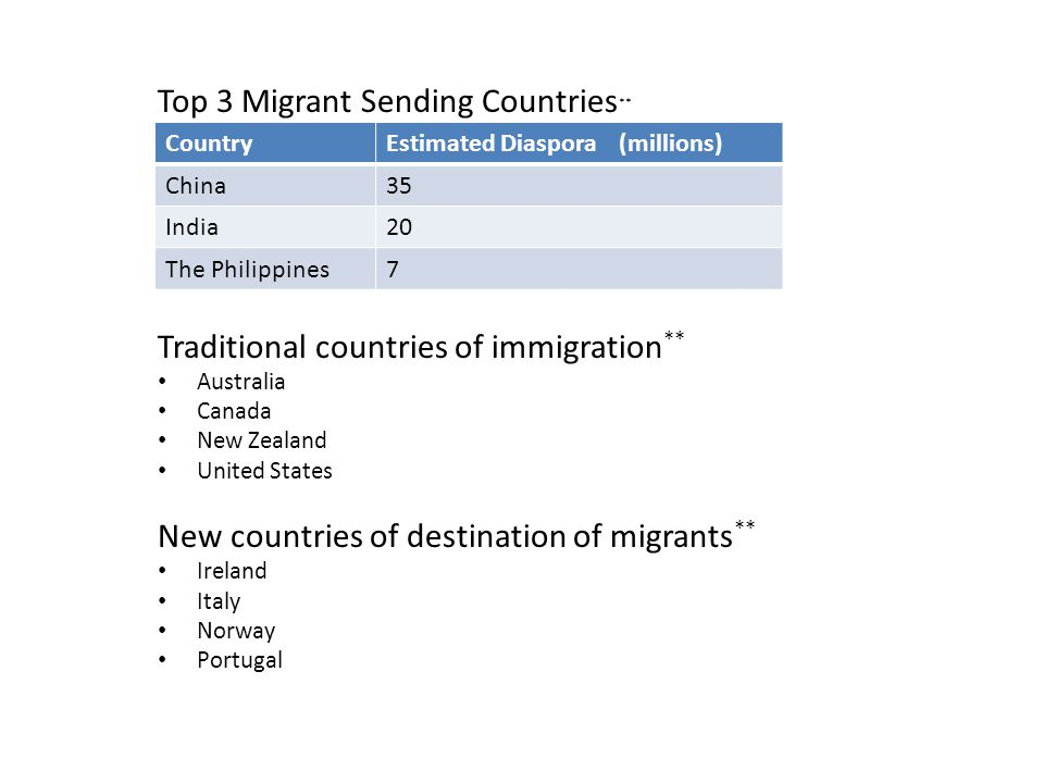 Top 3 Migrant Sending Countries**