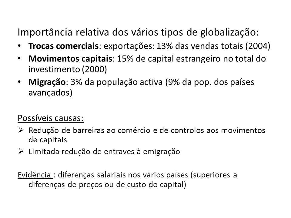 Importância relativa dos vários tipos de globalização:
