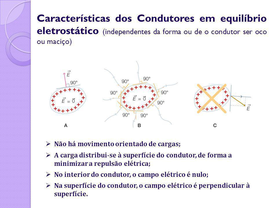 Características dos Condutores em equilíbrio eletrostático (independentes da forma ou de o condutor ser oco ou maciço)