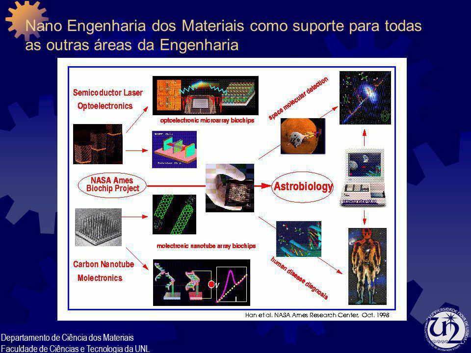 Nano Engenharia dos Materiais como suporte para todas as outras áreas da Engenharia