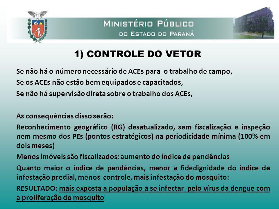 1) CONTROLE DO VETOR Se não há o número necessário de ACEs para o trabalho de campo, Se os ACEs não estão bem equipados e capacitados,