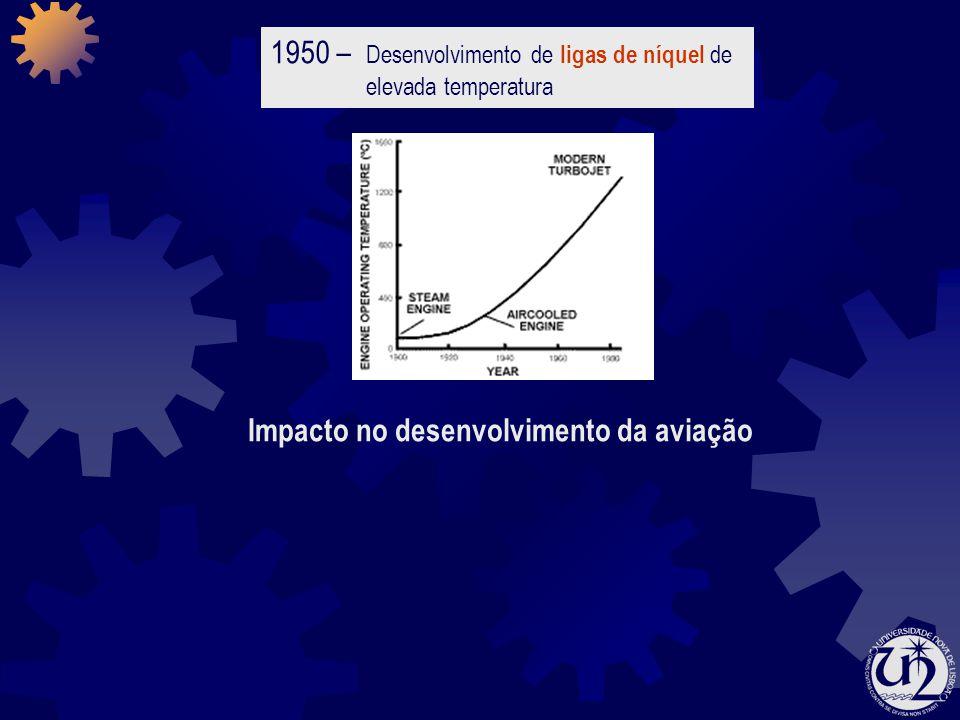 1950 – Desenvolvimento de ligas de níquel de elevada temperatura