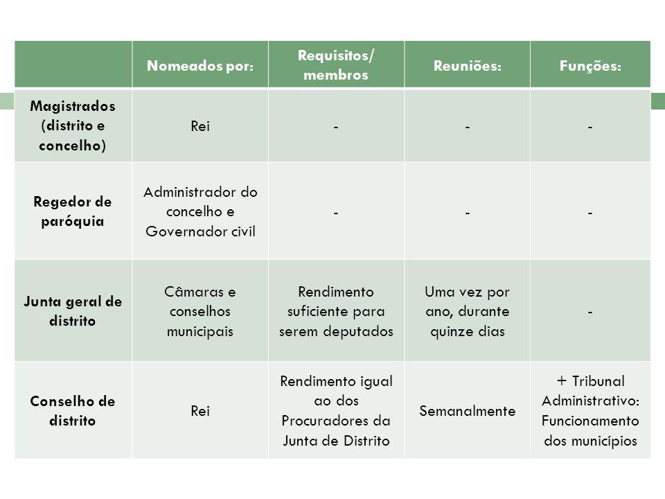 Magistrados (distrito e concelho) Junta geral de distrito
