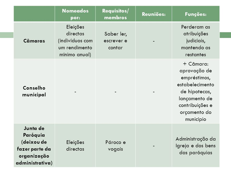 Eleições directas (indivíduos com um rendimento mínimo anual)