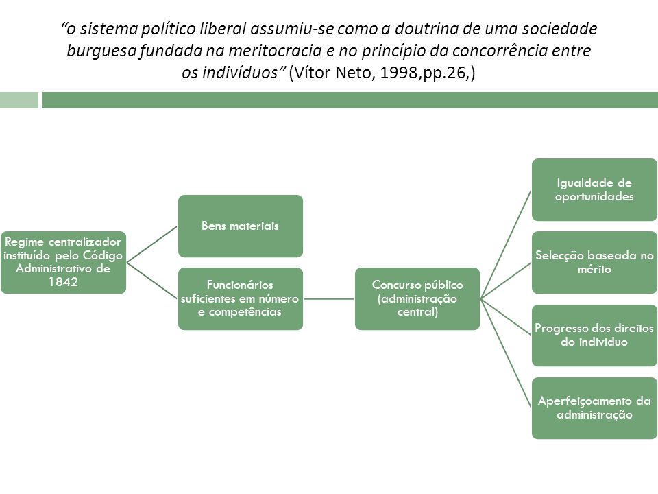 Regime centralizador instituído pelo Código Administrativo de 1842