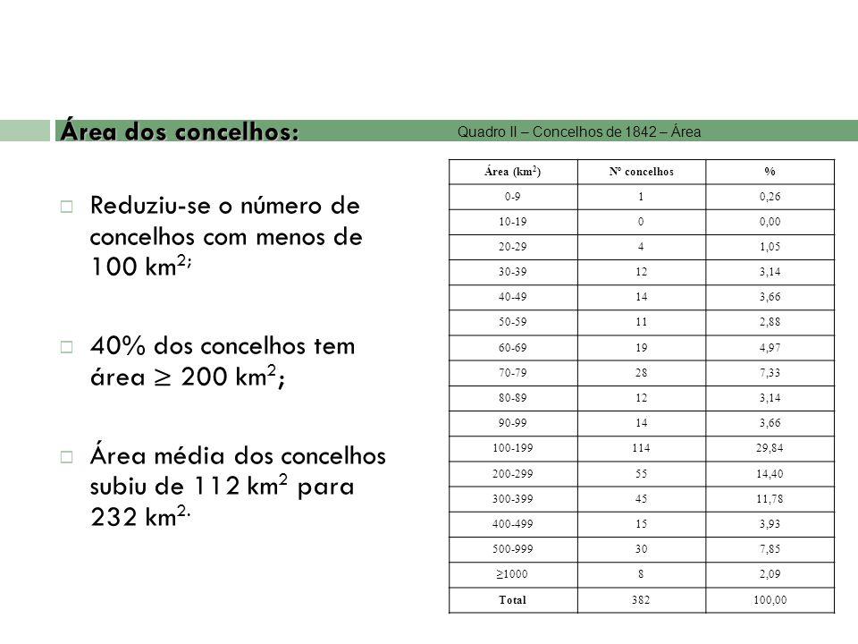 Reduziu-se o número de concelhos com menos de 100 km2;