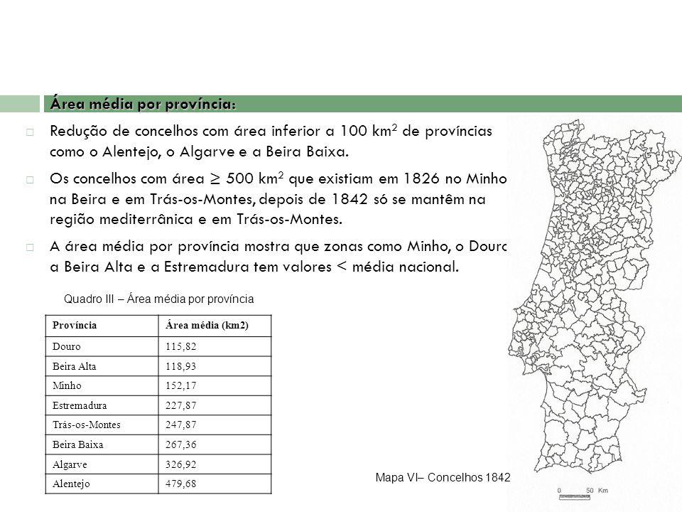 Área média por província: