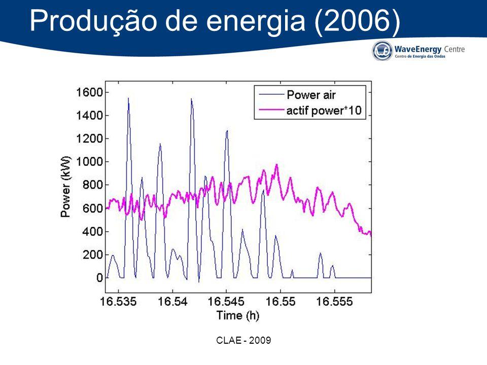 Produção de energia (2006) CLAE - 2009
