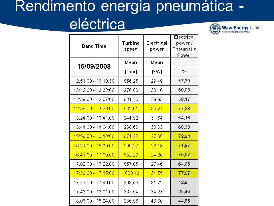 Rendimento energia pneumática - eléctrica
