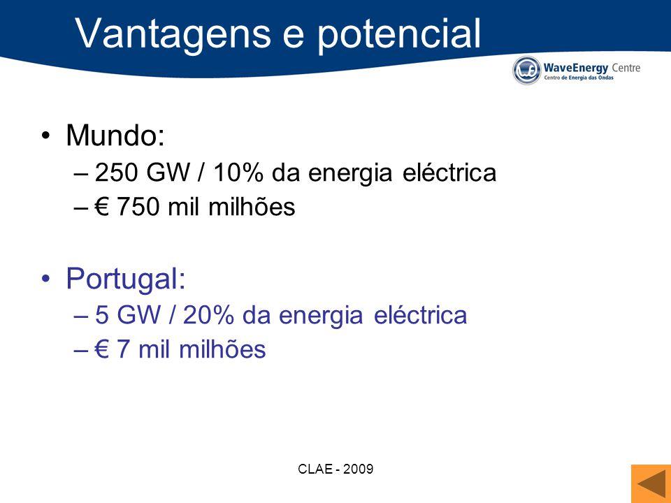 Vantagens e potencial Mundo: Portugal: