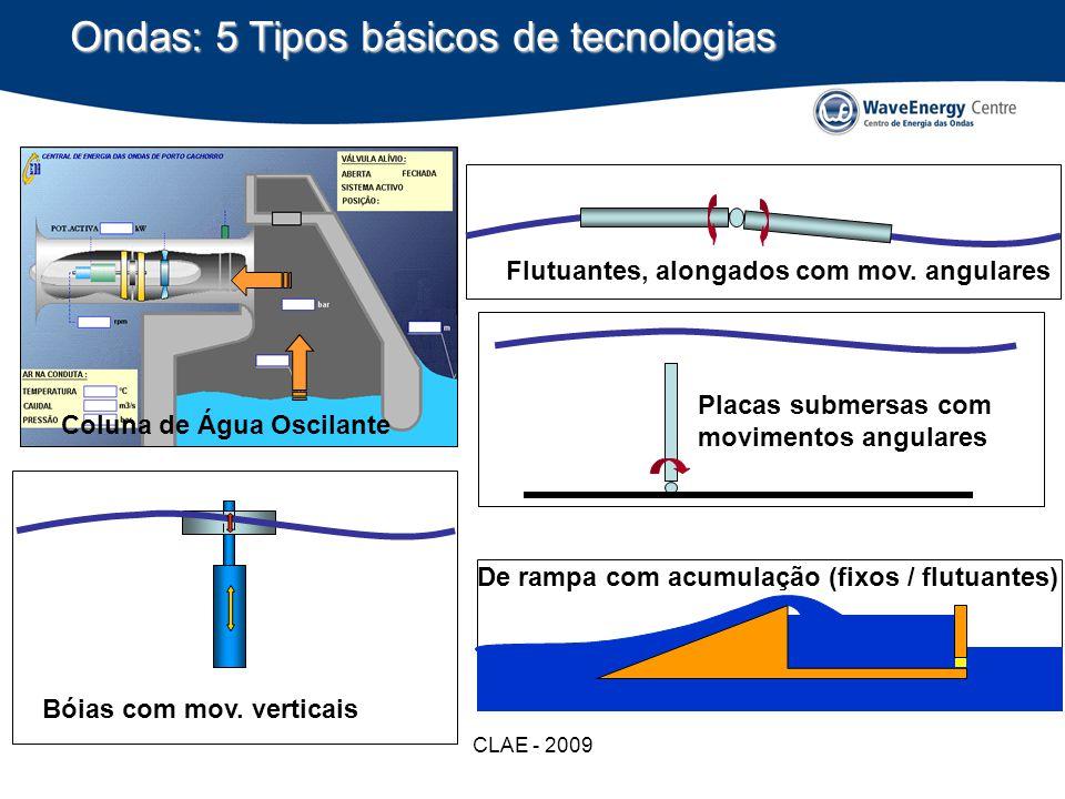 Ondas: 5 Tipos básicos de tecnologias