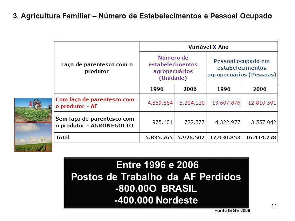 Postos de Trabalho da AF Perdidos -800.00O BRASIL -400.000 Nordeste