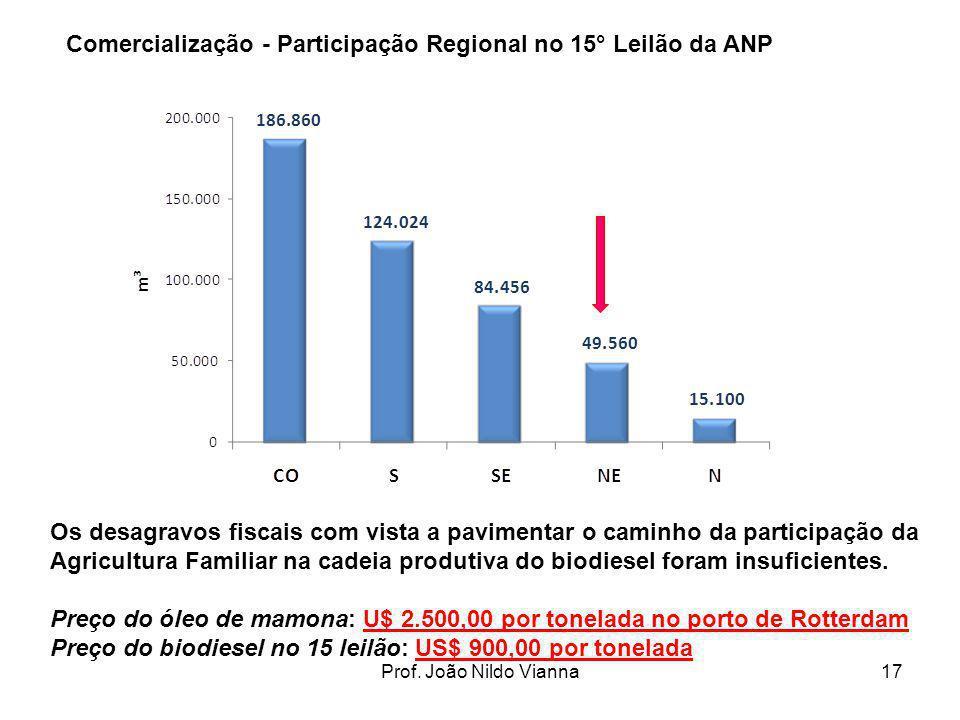Comercialização - Participação Regional no 15° Leilão da ANP