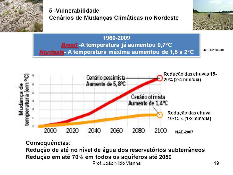 Cenários de Mudanças Climáticas no Nordeste