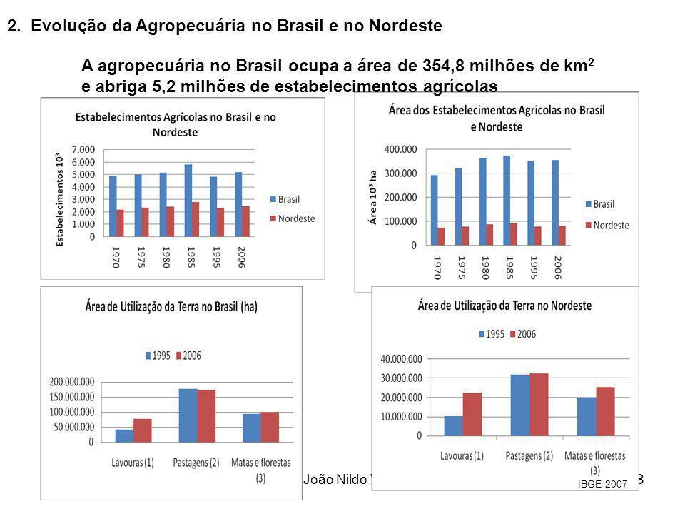 2. Evolução da Agropecuária no Brasil e no Nordeste