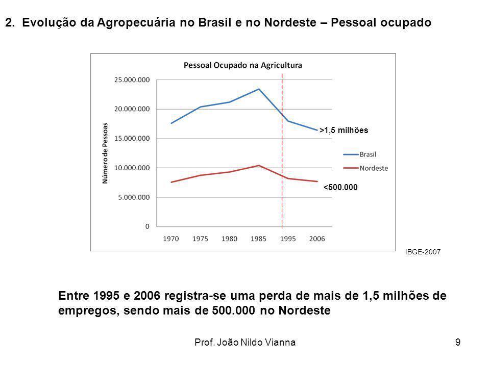 2. Evolução da Agropecuária no Brasil e no Nordeste – Pessoal ocupado