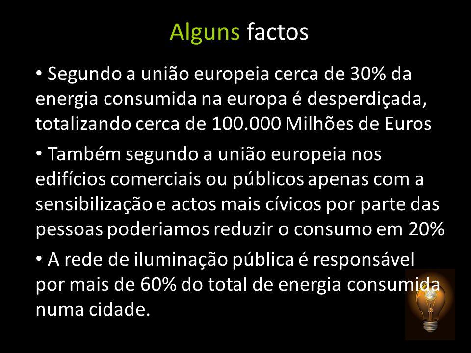 Alguns factos Segundo a união europeia cerca de 30% da energia consumida na europa é desperdiçada, totalizando cerca de 100.000 Milhões de Euros.