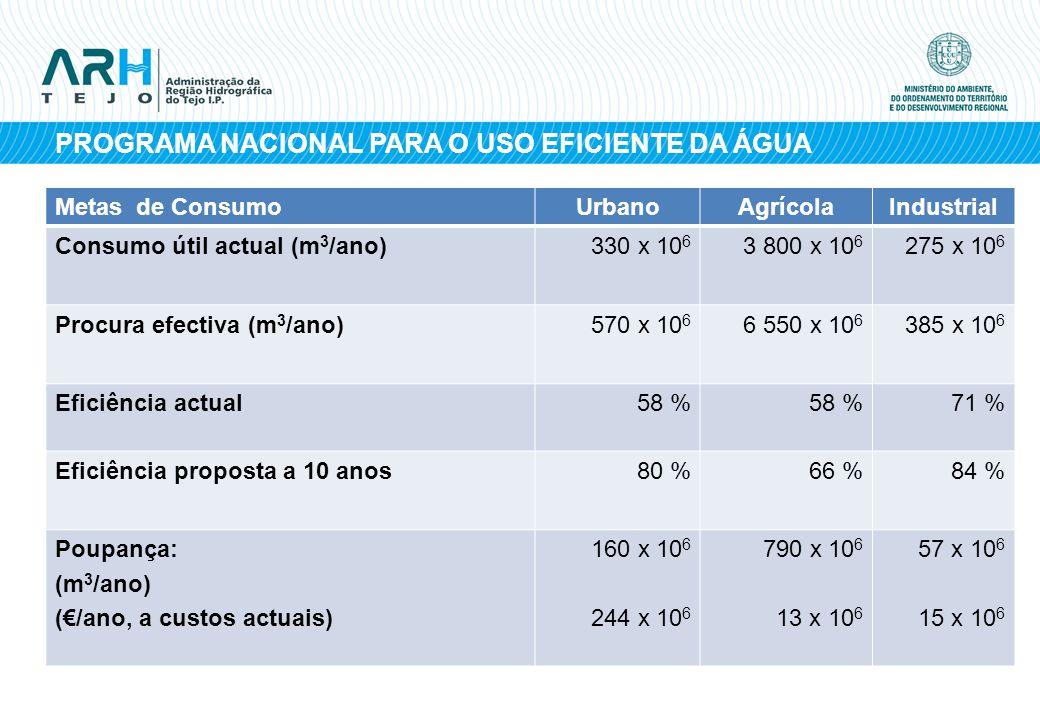 PROGRAMA NACIONAL PARA O USO EFICIENTE DA ÁGUA