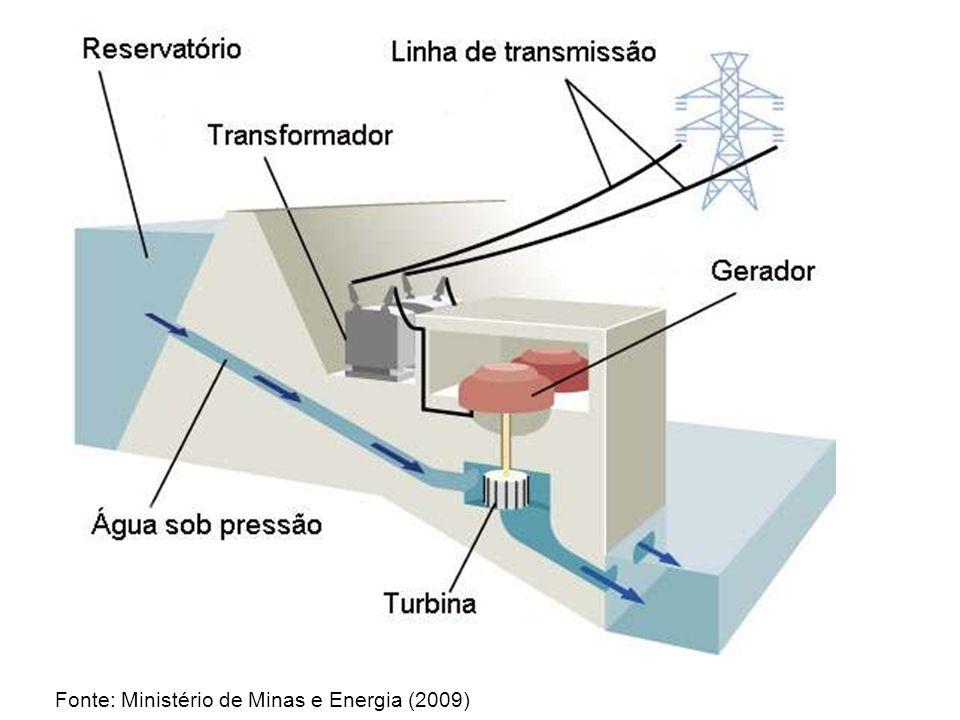Fonte: Ministério de Minas e Energia (2009)