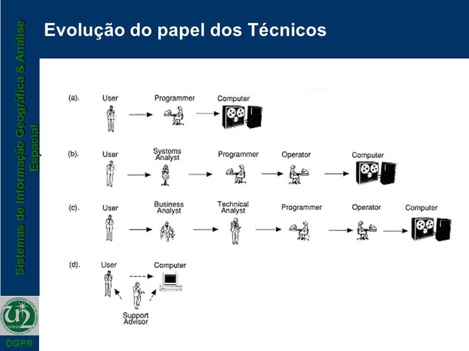 Evolução do papel dos Técnicos